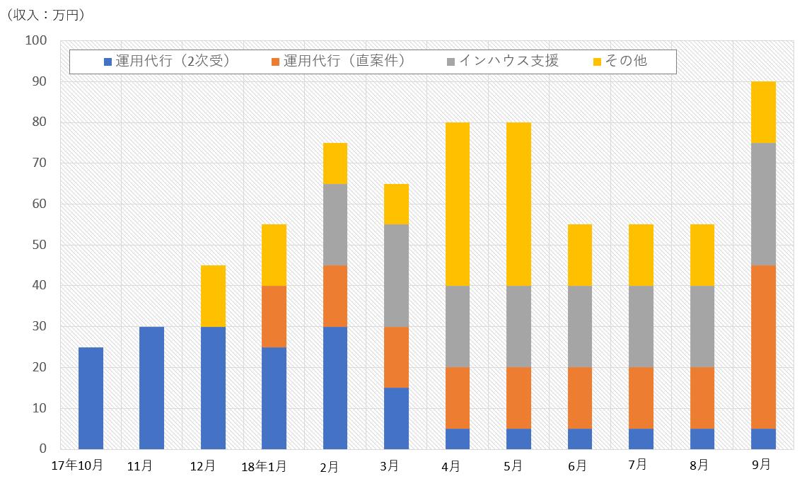 フリーランス1年目の収入