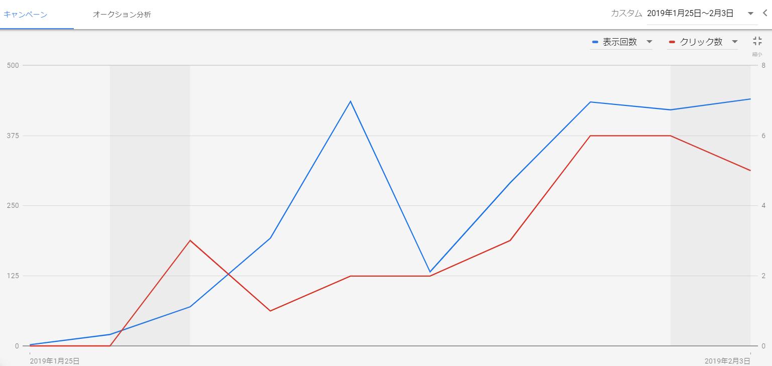 自動入札の推移グラフ