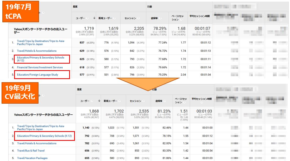 Yahoo!検索広告事例2のアカウントの購買意向