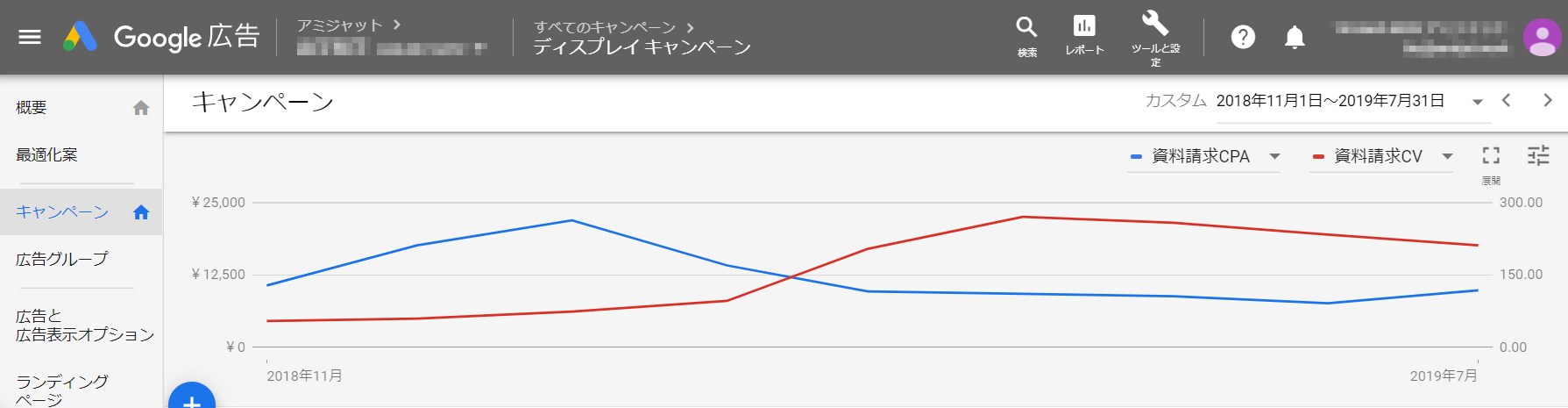 GDNの改善グラフ