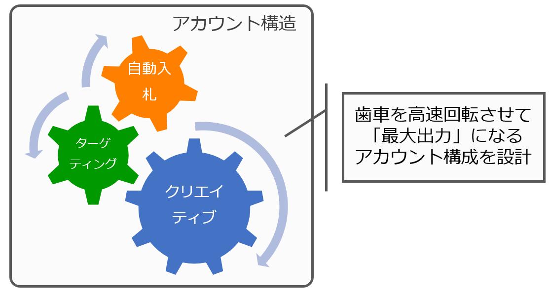アカウント構造の図
