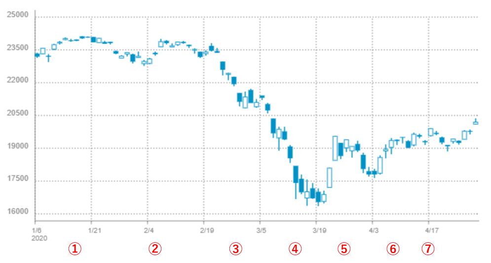 日経平均株価-202001-202004